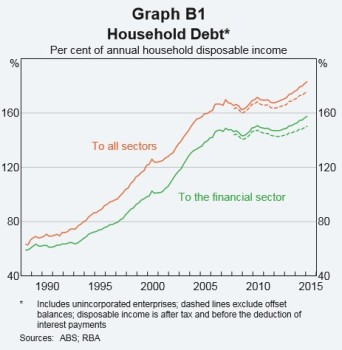 Household Debt2