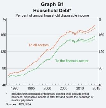 Household Debt2