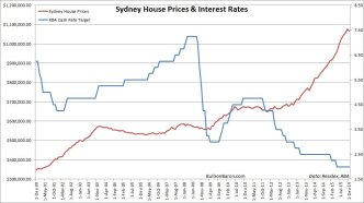 interest rate and house prices