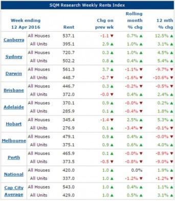 160419 - Rents Index