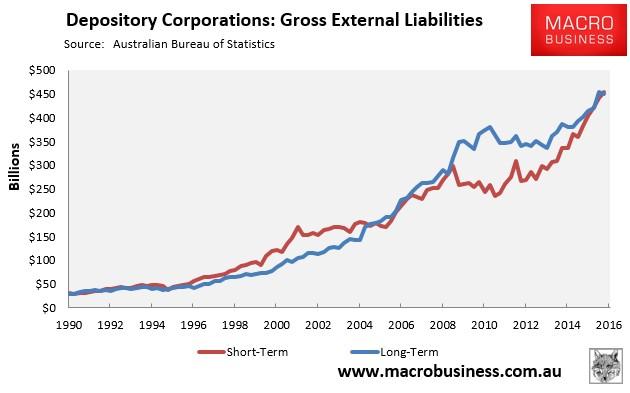 160613 - External Liabilities