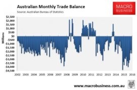 160705 - Aust Monthly Trade Balance - MB
