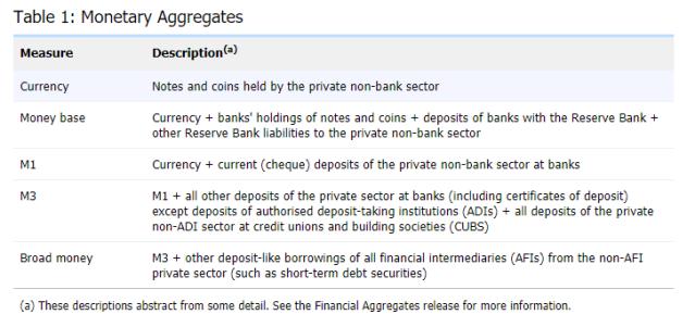 180922 - Monetary Aggregates